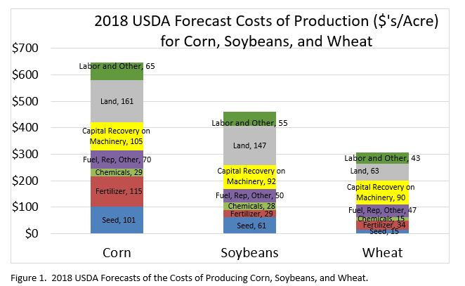 corn soybeans wheat cost of production