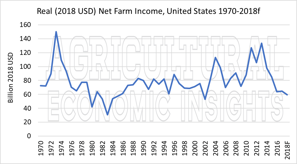US farm economy. ag economic insights. ag trends