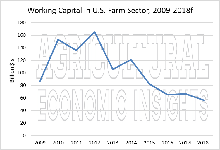 Farm Sector Working Capital At Lowest Levels In 10 Years Henry Ag News