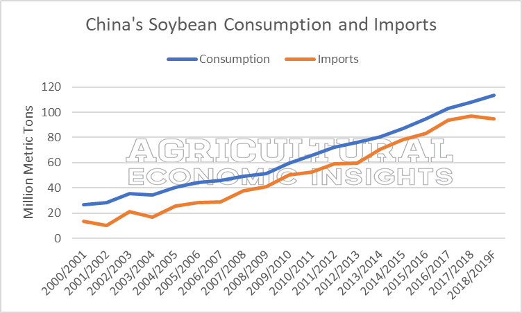 soybean exports. ag trends. agricultural economic insights. aei.ag