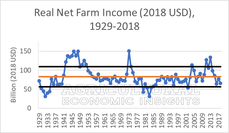 2018 farm income. ag speaker. ag trends. aei.ag ag economic insights