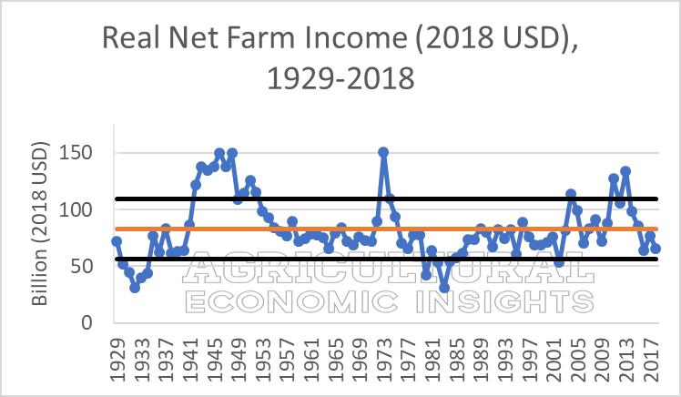 2018 farm income. ag speaker. ag trends. aei.ag ag economic insights