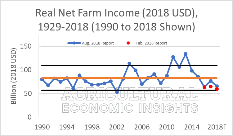 2018 Farm Income. ag trends. ag speakers. aei.ag. Ag Economic Insights