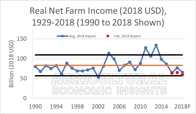 2018 Farm Income. ag trends. ag speakers. aei.ag. Ag Economic Insights