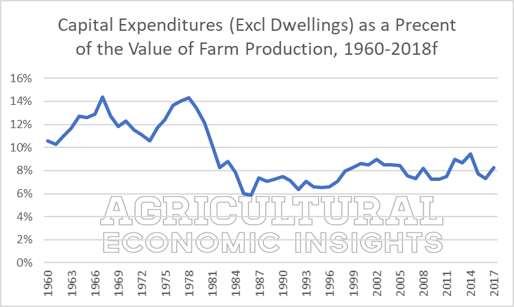farm capital expenditures. 2018. ag trends. ag economic insights. aei.ag. ag speaker