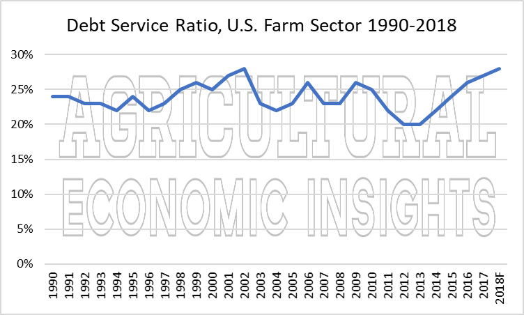 2018 farm financial conditions, aei.ag, ag economic insights. ag trends. ag speakers