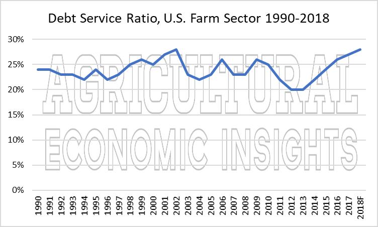2018 farm financial conditions, aei.ag, ag economic insights. ag trends. ag speakers