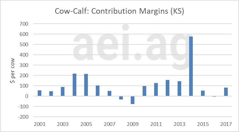 cow-calf producers. contribution margin. aei.ag. ag economic insights. ag speakers financial conditions