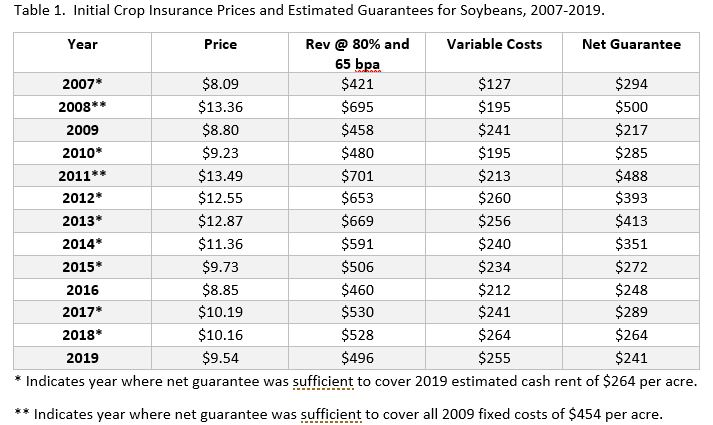 crop insurance guarantee 2019. ag trends. ag economic insights. aei.ag