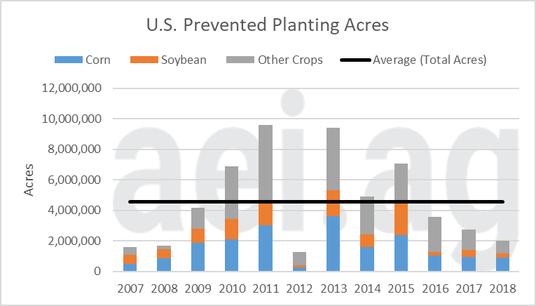 2019 prevented plantings. ag economic insights. aei.ag