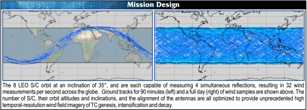 Source: CYGNSS Fact Sheet, October 2014 (Univ. of Michigan)