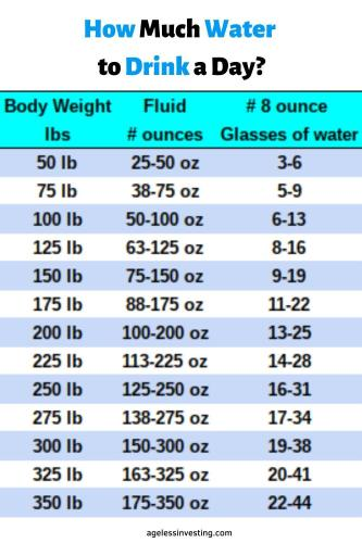 How much water should I drink in ounces chart
