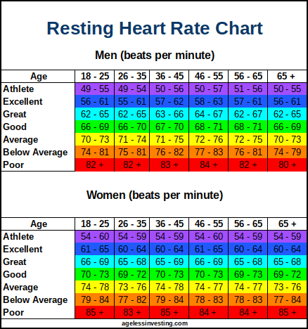 Resting Heart Rate Chart By Age For Men and Women