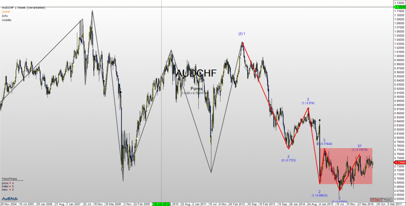 hight resolution of chf weekly chart