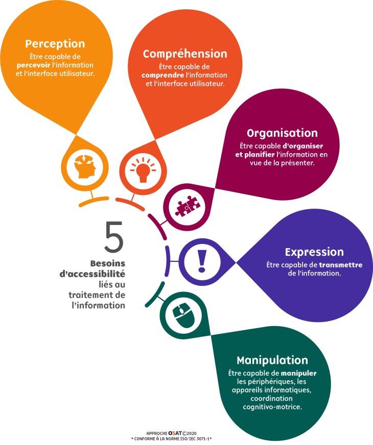 Infographie sur les 5 catégories de besoins liés au traitement de l'information