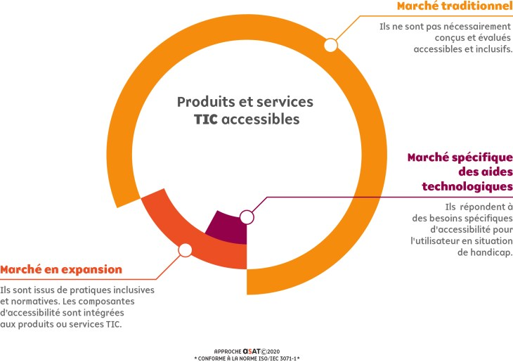 Infographie sur le marché des produits et services TIC accessibles
