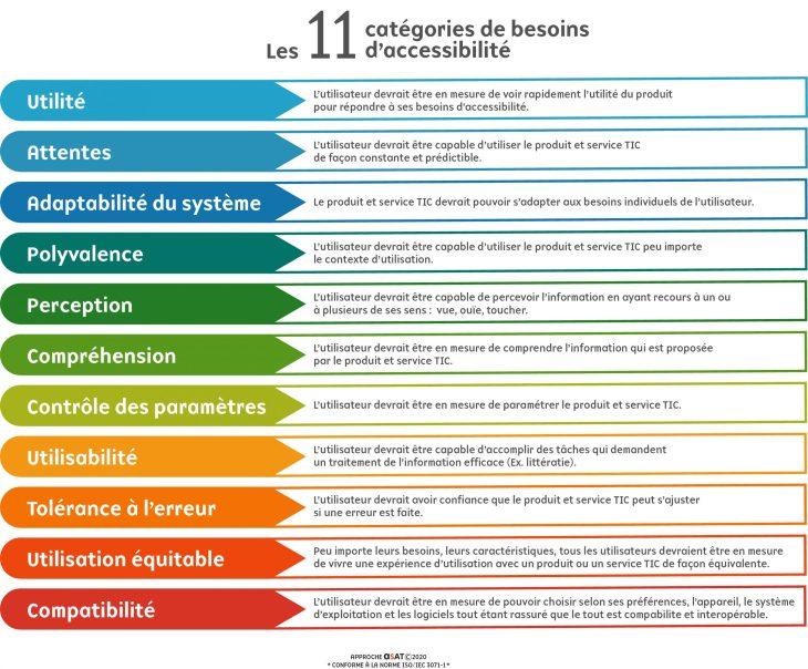 infographie des 11 catégories de besoins d'accessibilité