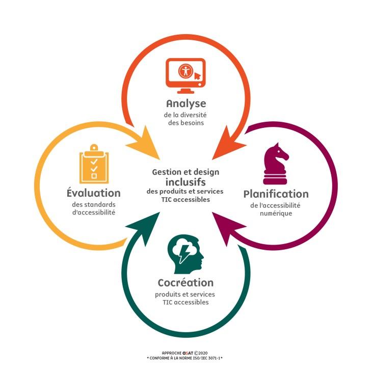 Infographie de l'Approche d'ASAT en 4 processus
