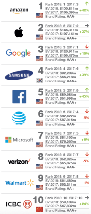 Most valuable brands 2018.png