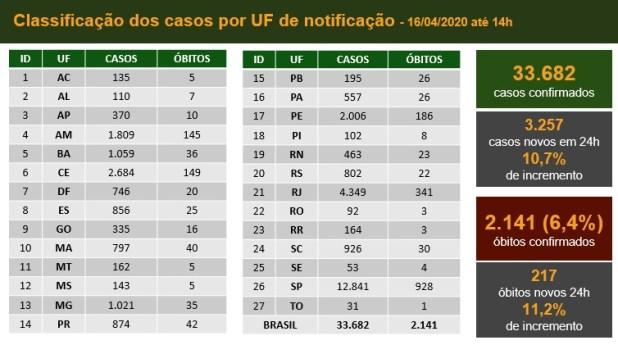 whatsapp_image_2020-04-17_at_16.14.47 Covid-19: Brasil bate novo recorde de mortes e casos em um dia