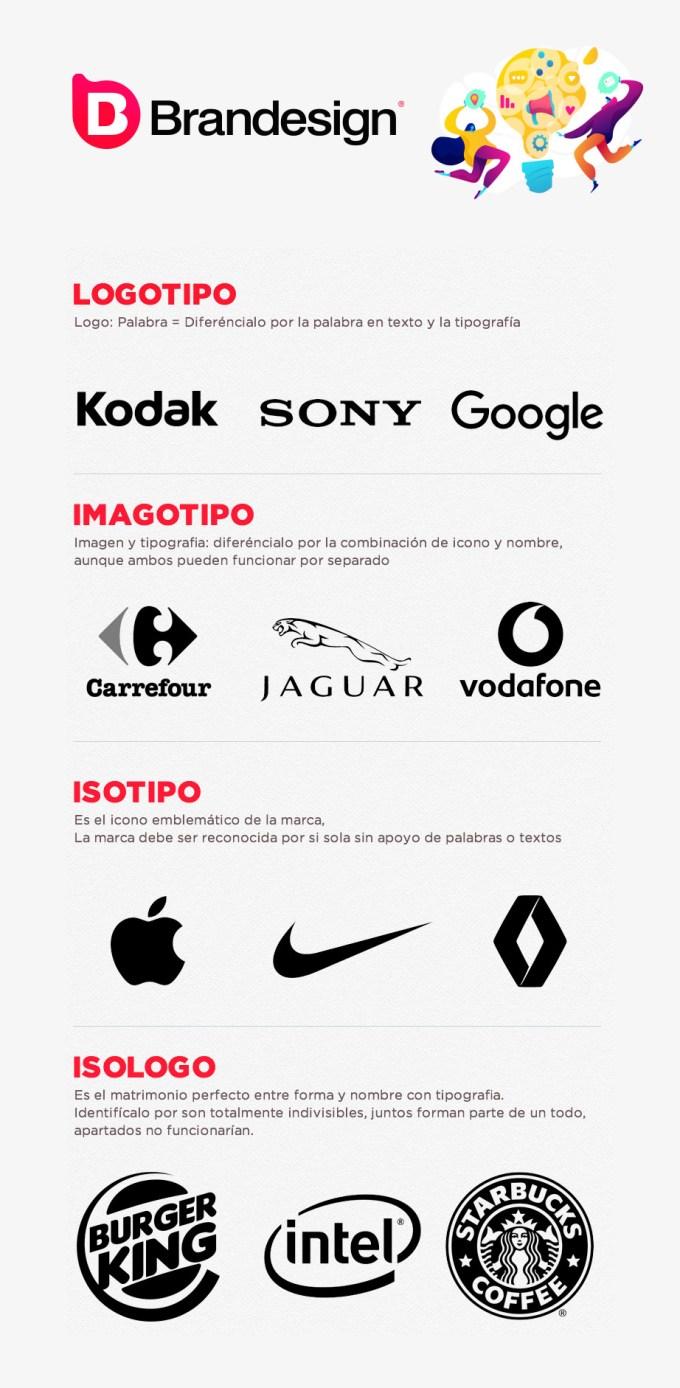 Diferencias entre un logotipo un imagotipo un isologo y un isotipo