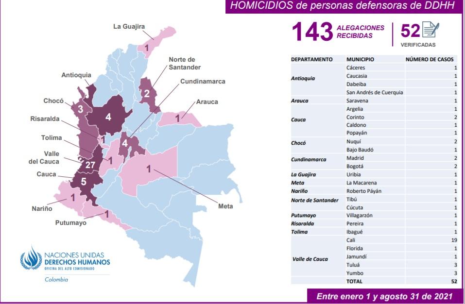 52 líderes sociales asesinados entre enero y agosto de este año en Colombia