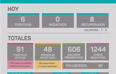COVID en Rojas: Leve baja en contagios
