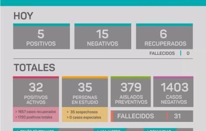 COVID en Rojas: Hay 5 nuevos casos