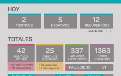 COVID en Rojas: Pocos contagios afortunadamente
