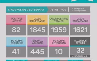COVID en Rojas: Reportaron 82 casos en la última semana