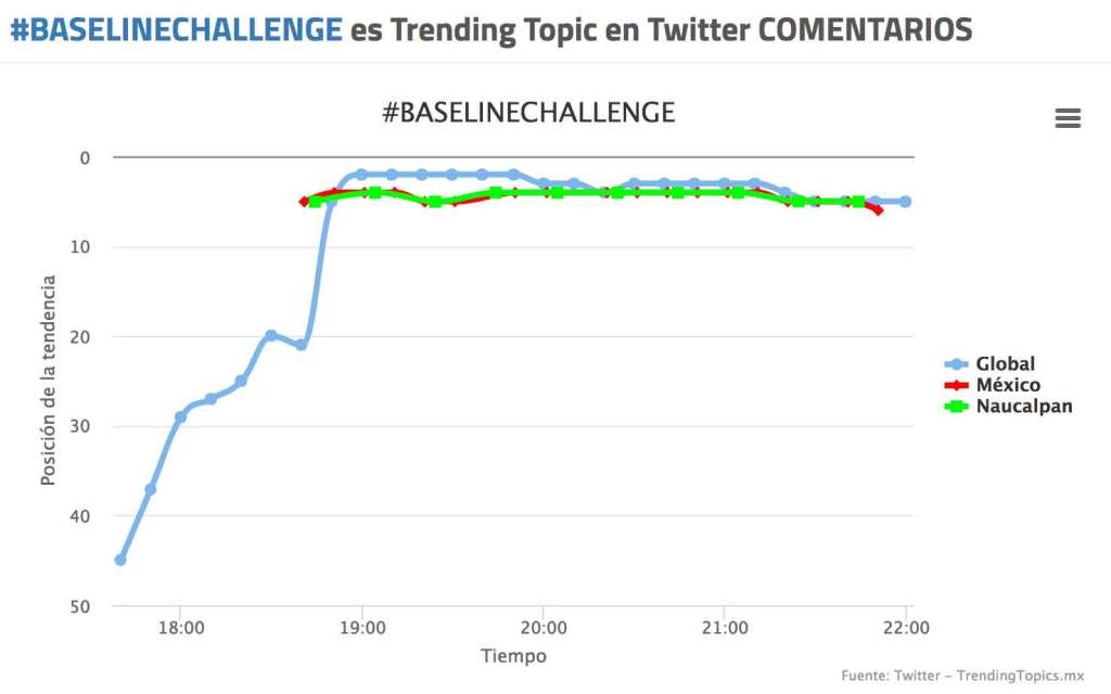 BaselineChallenge grafica de tendencia