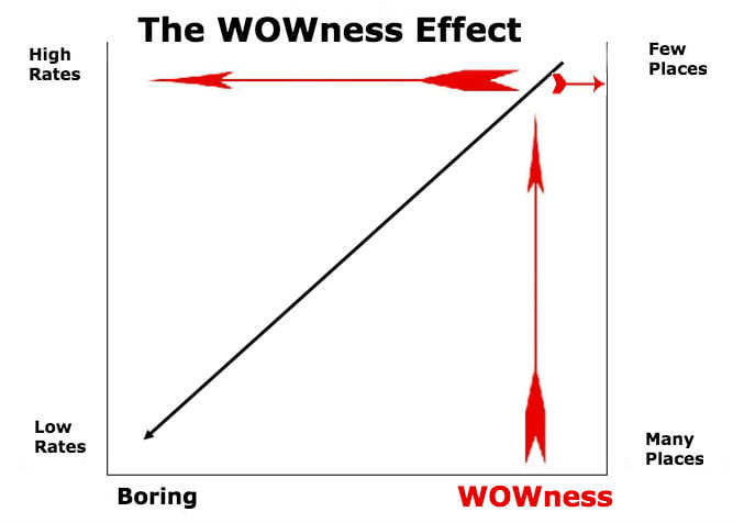 wownesseffect