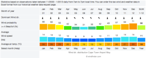 cape town weather chart monthly