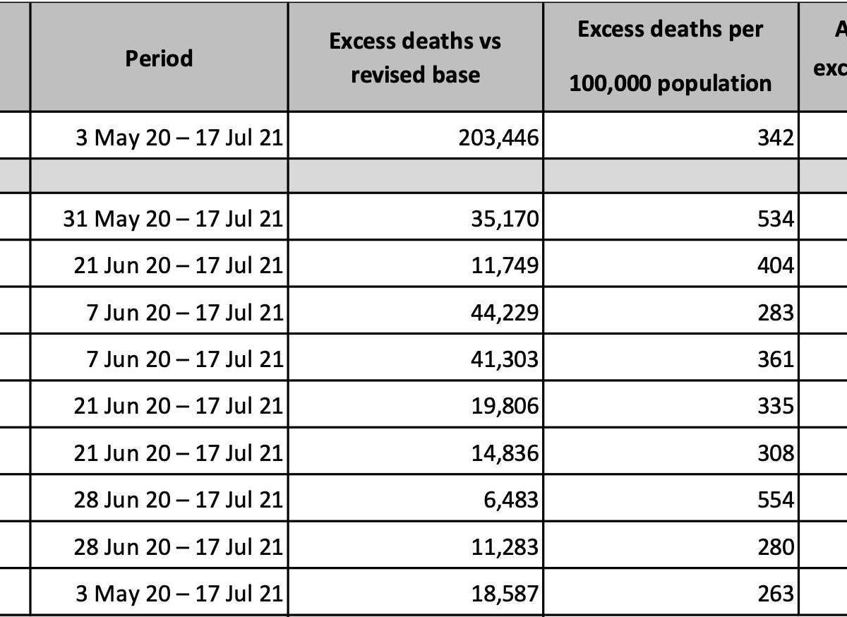 which-province-in-south-africa-is-the-best-covid-excess-deaths