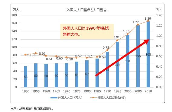外国人人口推移と人口割合