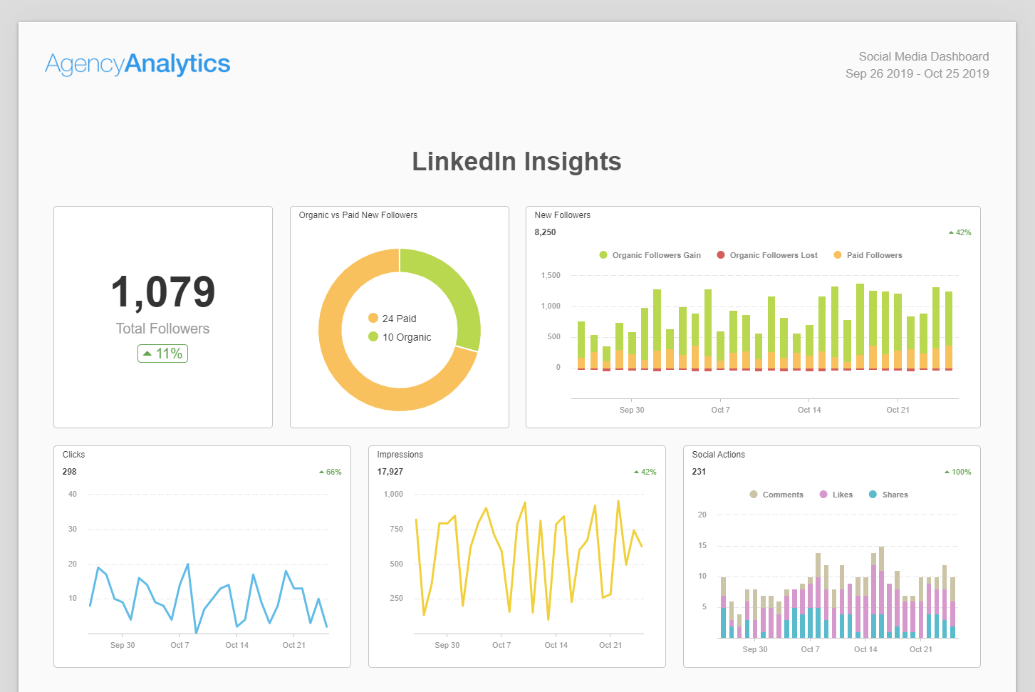 The social media report template is downloadable in google docs, google slides, microsoft word, microsoft powerpoint, and pdf. Building A Social Media Report Use Our 6 Section Template Agencyanalytics