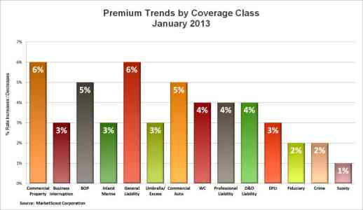 MarketScout Commercial By Coverage Jan. 2013