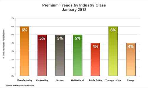 MarketScout Jan. 2013 By Industry Class