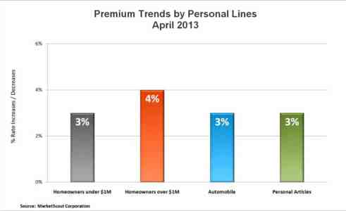 MA Insurance News, Agency Checklists, Personal Lines Rates