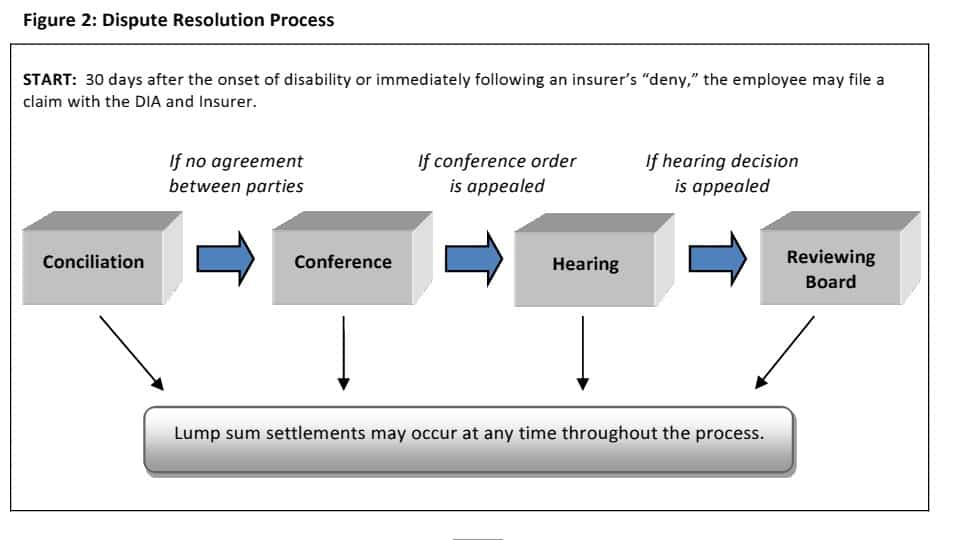 Dispute resolution process Industrial Accident Board
