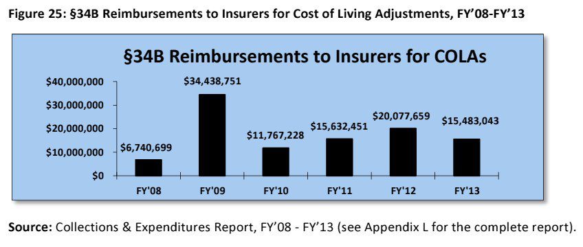 Insurer COLA reimbursements
