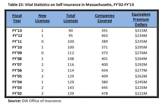 Self insurance statistics