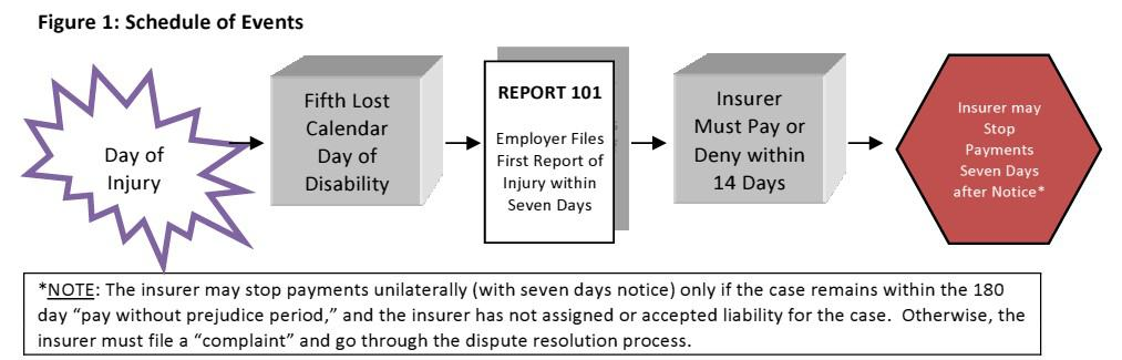 Workers comp claim schedule of events