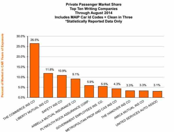 Agency Checklists, Top Ten Private Passenger Auto Ins. Cos.