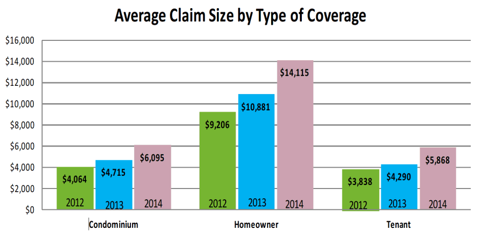 Average claim size by coverage