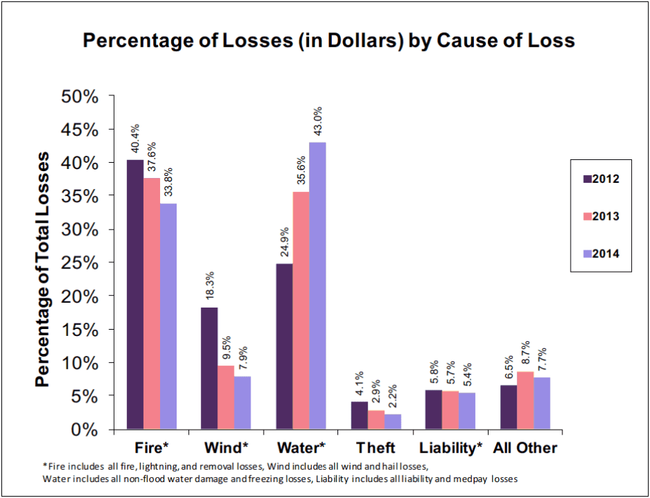 Percentage of losses in dollars by cause
