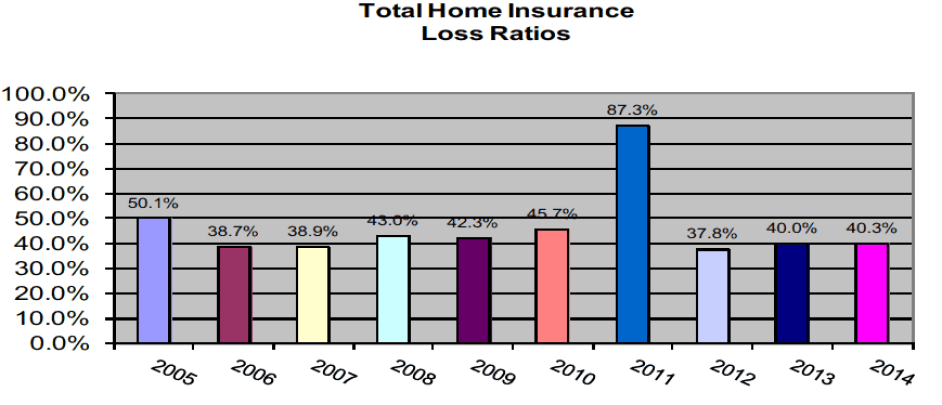 Total home insurance loss ratios