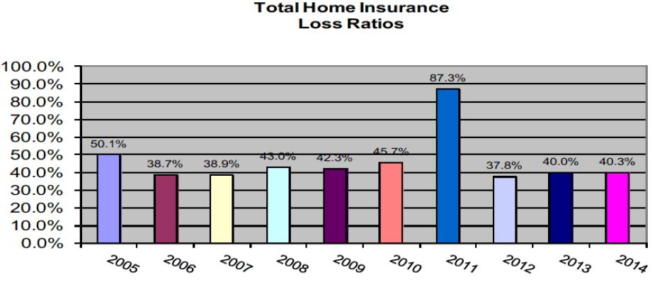 Total home insurance loss ratios