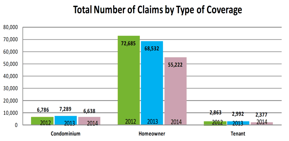 Total number of claims by coverage