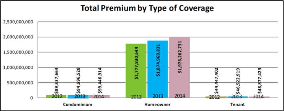 Total premium by type of coverage